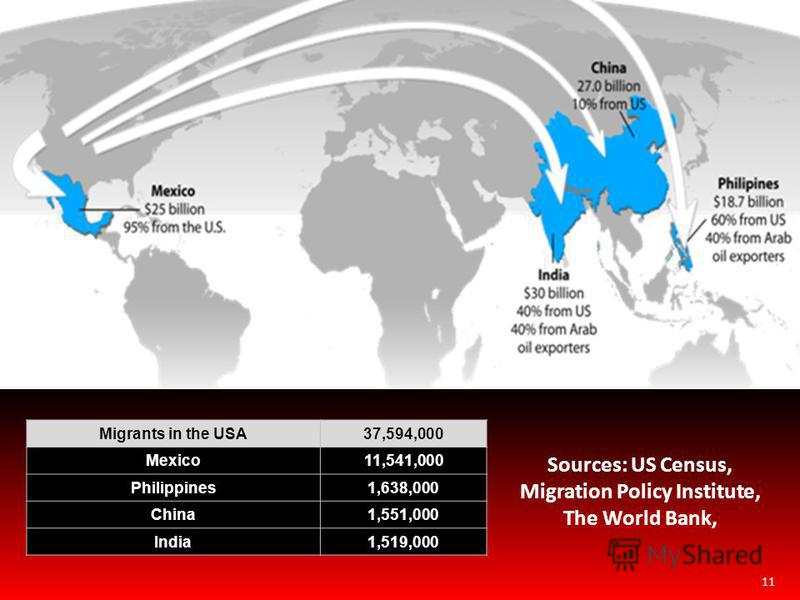 11 Migrants in the USA37,594,000 Mexico11,541,000 Philippines1,638,000 China1,551,000 India1,519,000 Sources: US Census, Migration Policy Institute, The World Bank,