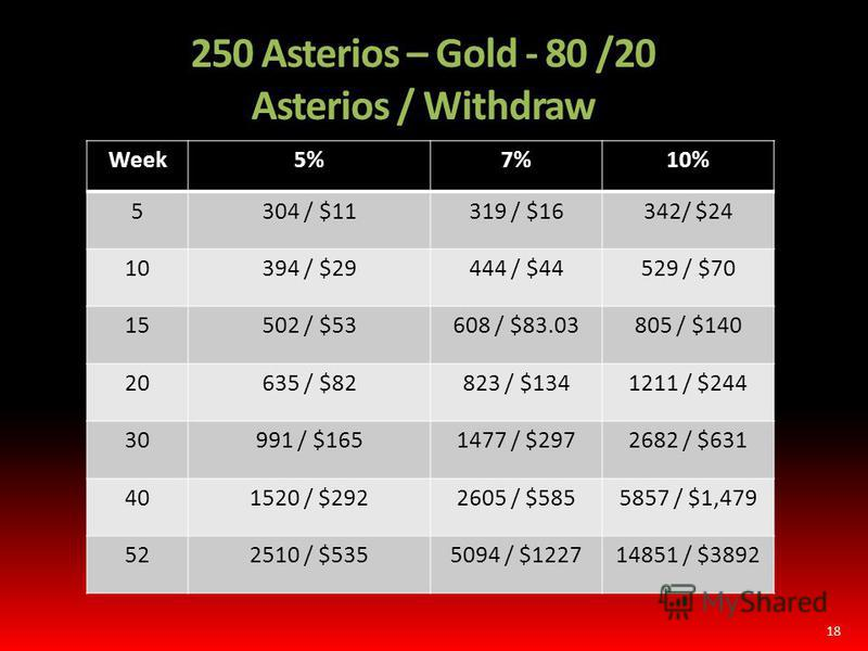 250 Asterios – Gold - 80 /20 Asterios / Withdraw Week5%7%10% 5304 / $11319 / $16342/ $24 10394 / $29444 / $44529 / $70 15502 / $53608 / $83.03805 / $140 20635 / $82823 / $1341211 / $244 30991 / $1651477 / $2972682 / $631 401520 / $2922605 / $5855857