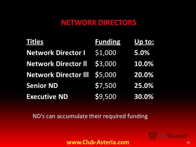 NETWORK DIRECTORS Titles FundingUp to: Network Director I $1,0005.0% Network Director ll $3,00010.0% Network Director lll $5,00020.0% Senior ND $7,50025.0% Executive ND$9,50030.0% NDs can accumulate their required funding 26 www.Club-Asteria.com