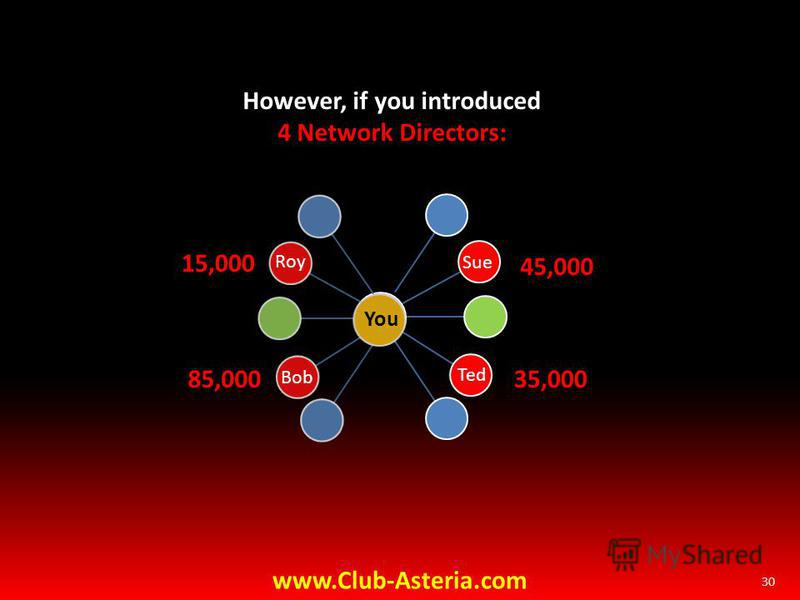 30 However, if you introduced 4 Network Directors: Bob Sue www.Club-Asteria.com 85,000 45,000 You Roy 15,000 Ted 35,000
