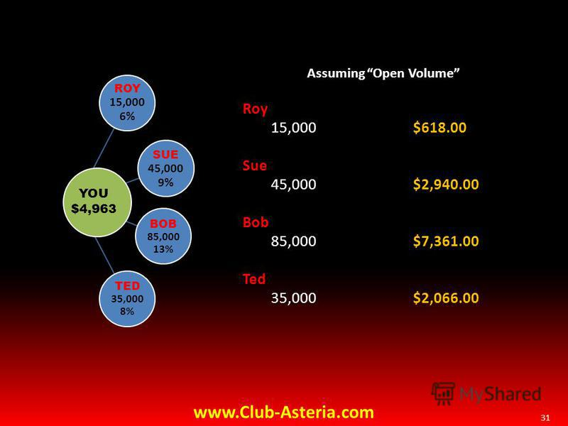 31 Assuming Open Volume Roy 15,000 $618.00 Sue 45,000 $2,940.00 Bob 85,000 $7,361.00 Ted 35,000 $2,066.00 ROY 15,000 6% SUE 45,000 9% BOB 85,000 13% TED 35,000 8% YOU $4,963 www.Club-Asteria.com