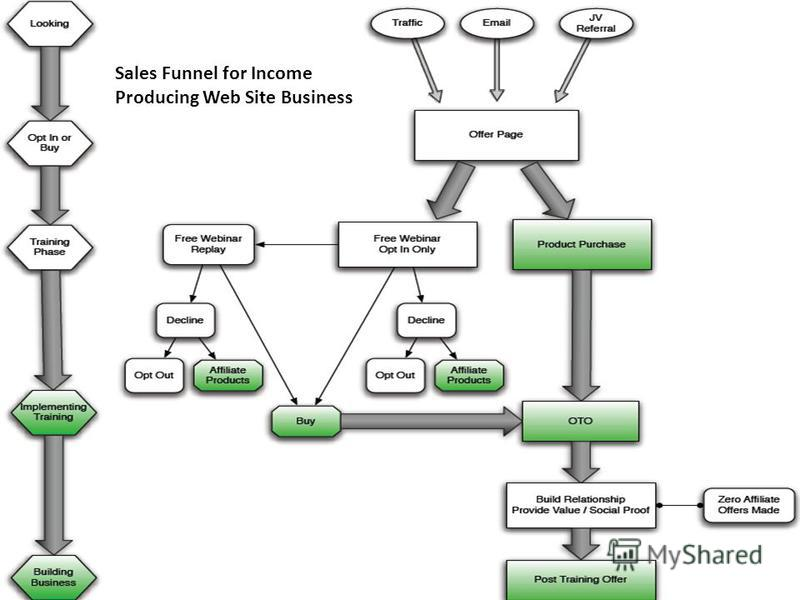 35 Sales Funnel for Income Producing Web Site Business