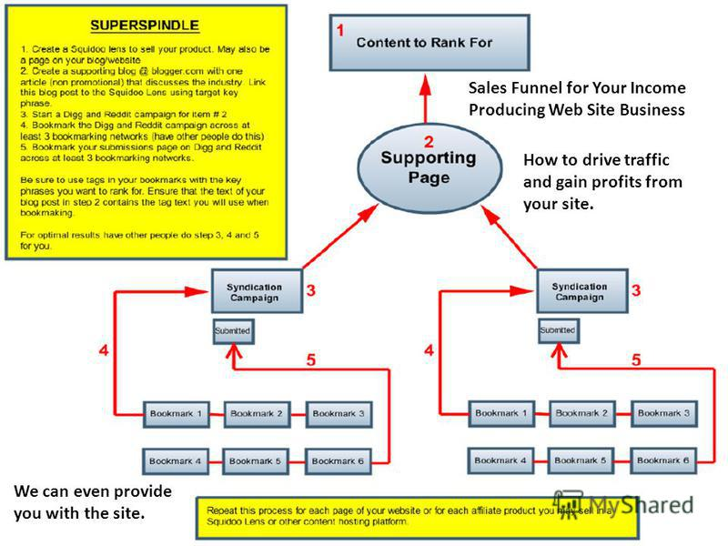 36 Sales Funnel for Your Income Producing Web Site Business How to drive traffic and gain profits from your site. We can even provide you with the site.