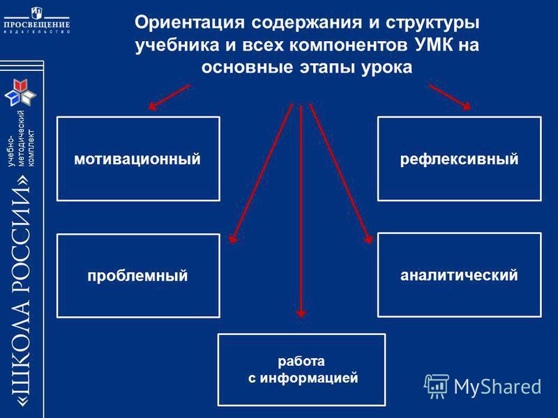 учебно- методический комплект Ориентация содержания и структуры учебника и всех компонентов УМК на основные этапы урока мотивационный работа с информацией проблемный аналитический рефлексивный