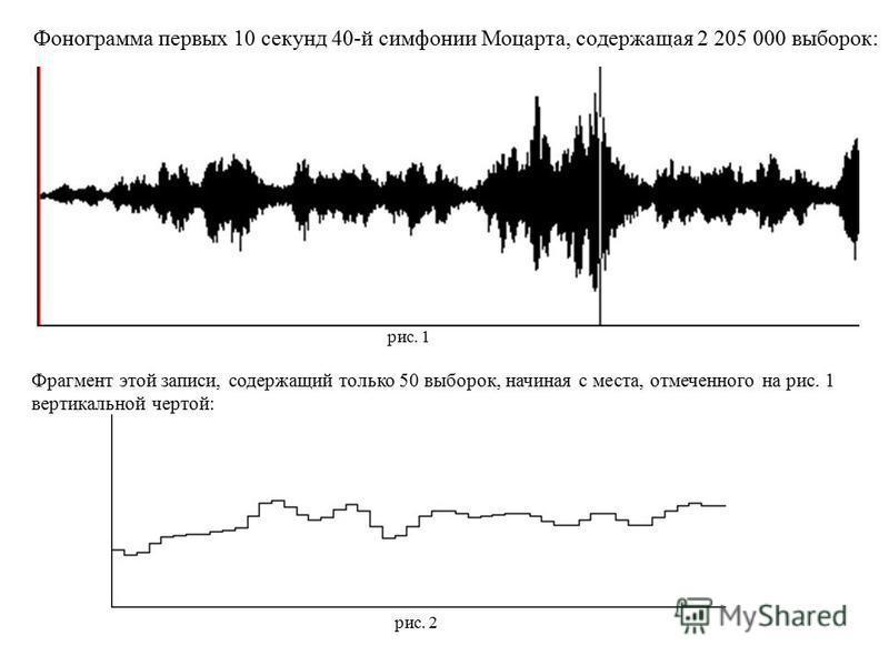 Фонограмма первых 10 секунд 40-й симфонии Моцарта, содержащая 2 205 000 выборок: рис. 1 Фрагмент этой записи, содержащий только 50 выборок, начиная с места, отмеченного на рис. 1 вертикальной чертой: рис. 2