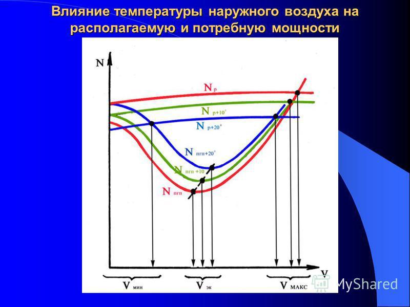 Влияние температуры наружного воздуха на располагаемую и потребную мощности