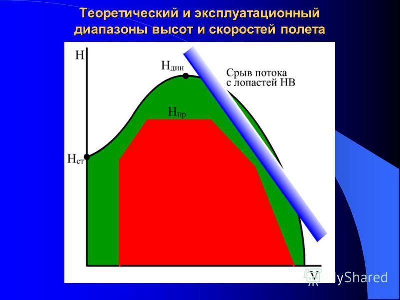 Теоретический и эксплуатационный диапазоны высот и скоростей полета
