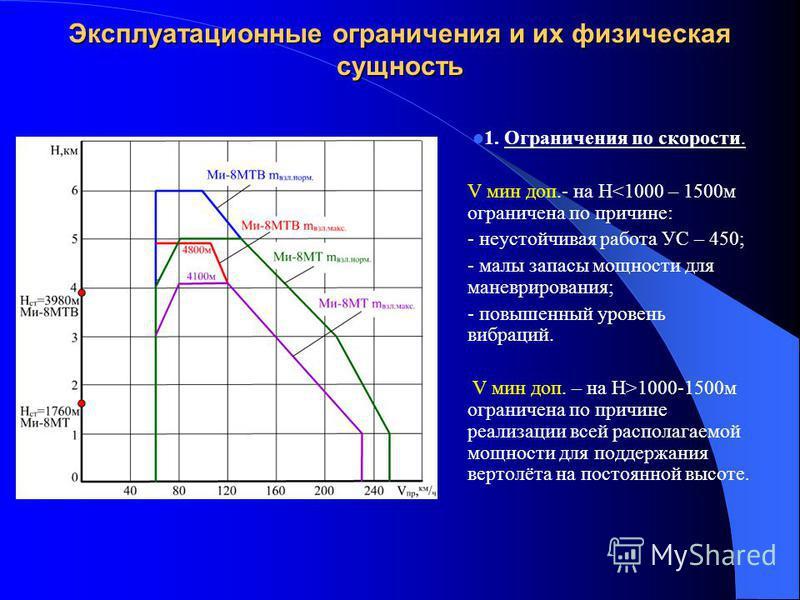 Эксплуатационные ограничения и их физическая сущность 1. Ограничения по скорости. V мин доп.- на H<1000 – 1500 м ограничена по причине: - неустойчивая работа УС – 450; - малы запасы мощности для маневрирования; - повышенный уровень вибраций. V мин до