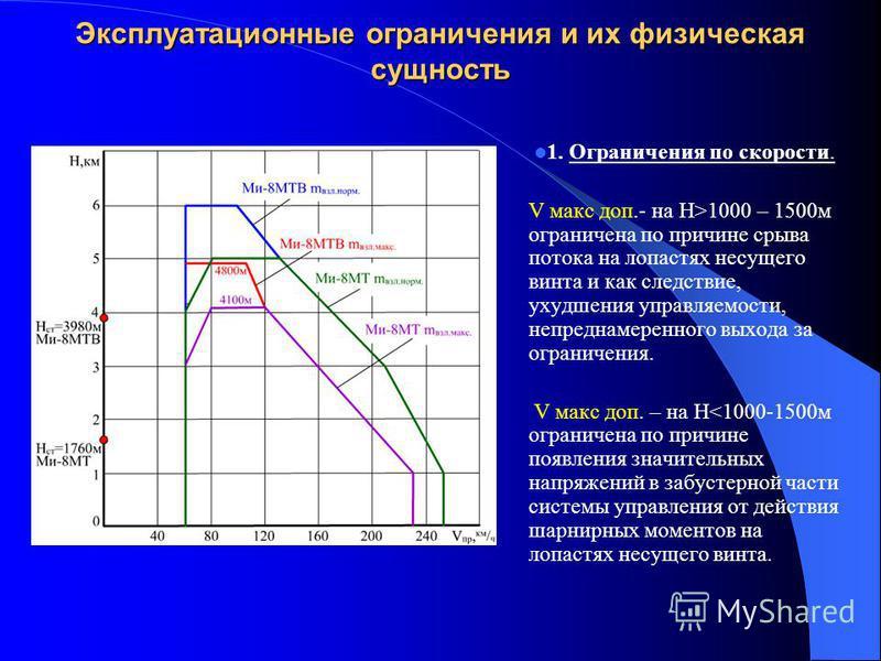 Эксплуатационные ограничения и их физическая сущность 1. Ограничения по скорости. V макс доп.- на H>1000 – 1500 м ограничена по причине срыва потока на лопастях несущего винта и как следствие, ухудшения управляемости, непреднамеренного выхода за огра