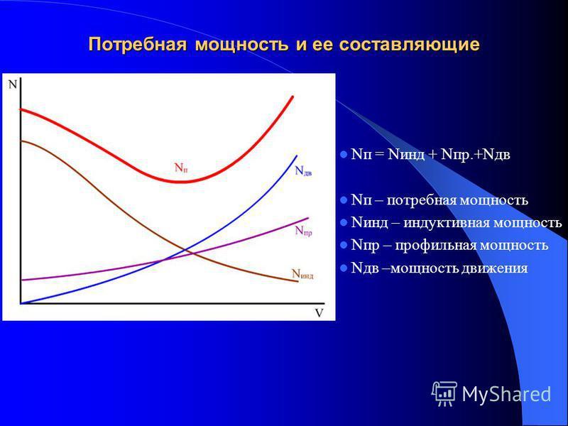 Потребная мощность и ее составляющие Nп = Nинд + Nпр.+Nдв Nп – потребная мощность Nинд – индуктивная мощность Nпр – профильная мощность Nдв –мощность движения