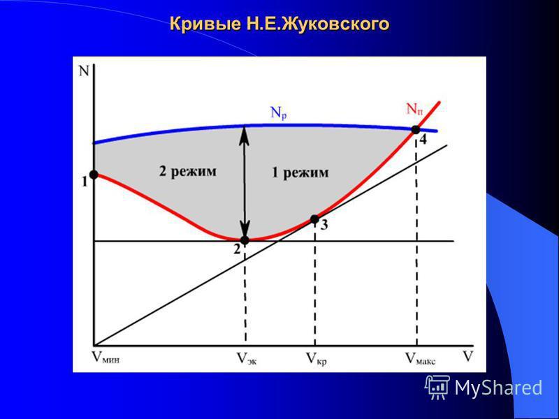 Кривые Н.Е.Жуковского