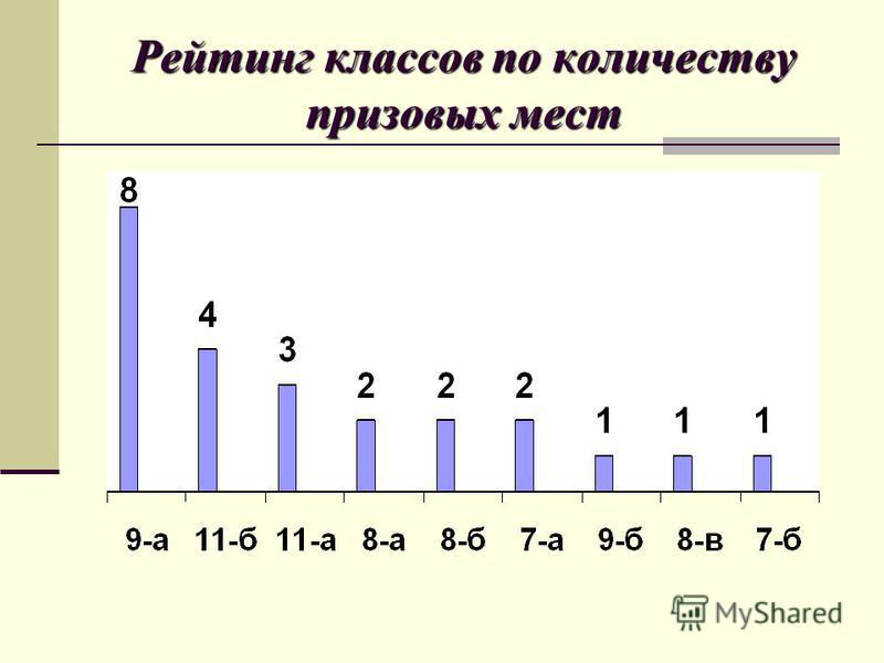Рейтинг классов по количеству призовых мест
