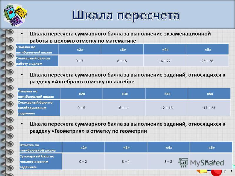 Шкала пересчета суммарного балла за выполнение экзаменационной работы в целом в отметку по математике Шкала пересчета суммарного балла за выполнение заданий, относящихся к разделу «Алгебра» в отметку по алгебре Шкала пересчета суммарного балла за вып