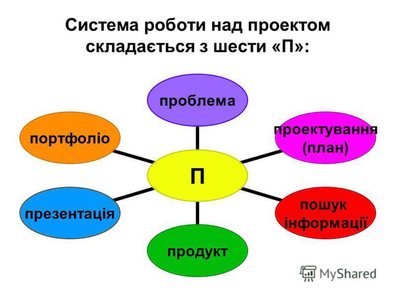 Система роботи над проектом складається з шести «П»: П проблема проектування (план) пошук інформації продуктпрезентаціяпортфоліо