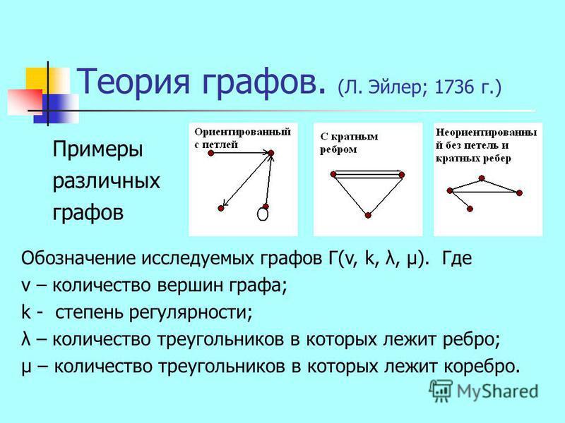Теория графов. (Л. Эйлер; 1736 г.) Примеры различных графов Обозначение исследуемых графов Г(v, k, λ, μ). Где v – количество вершин графа; k - степень регулярности; λ – количество треугольников в которых лежит ребро; μ – количество треугольников в ко
