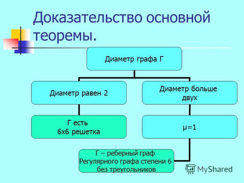 Доказательство основной теоремы. Диаметр графа Г Диаметр равен 2 Г есть 6 х 6 решетка Диаметр больше двух μ=1 Г – реберный граф Регулярного графа степени 6 без треугольников