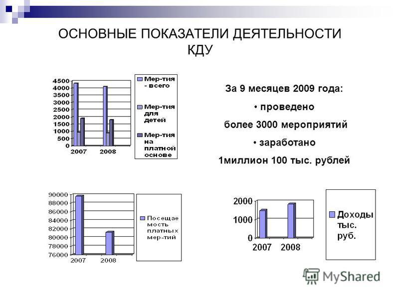 ОСНОВНЫЕ ПОКАЗАТЕЛИ ДЕЯТЕЛЬНОСТИ КДУ За 9 месяцев 2009 года: проведено более 3000 мероприятий заработано 1 миллион 100 тыс. рублей