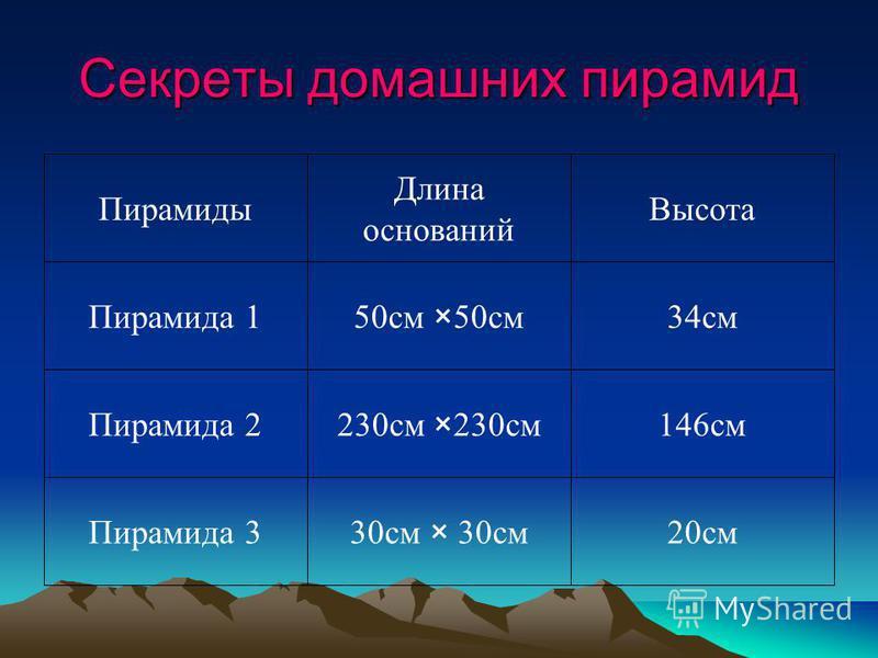 Секреты домашних пирамид 20 см 30 см × 30 см Пирамида 3 146 см 230 см ×230 см Пирамида 2 34 см 50 см ×50 см Пирамида 1 Высота Длина оснований Пирамиды