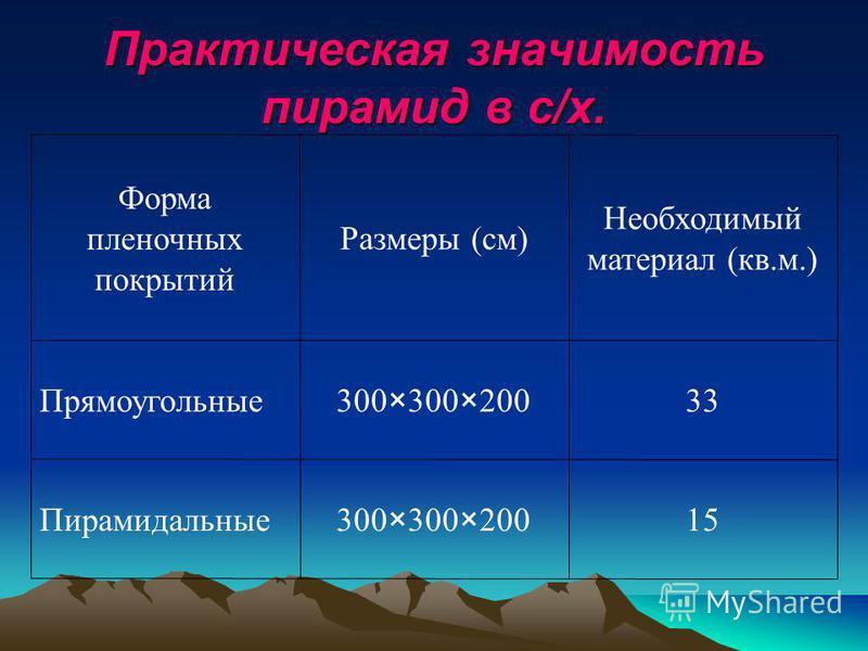Практическая значимость пирамид в с/х. 15300×300×200Пирамидальные 33300×300×200Прямоугольные Необходимый материал (кв.м.) Размеры (см) Форма пленочных покрытий