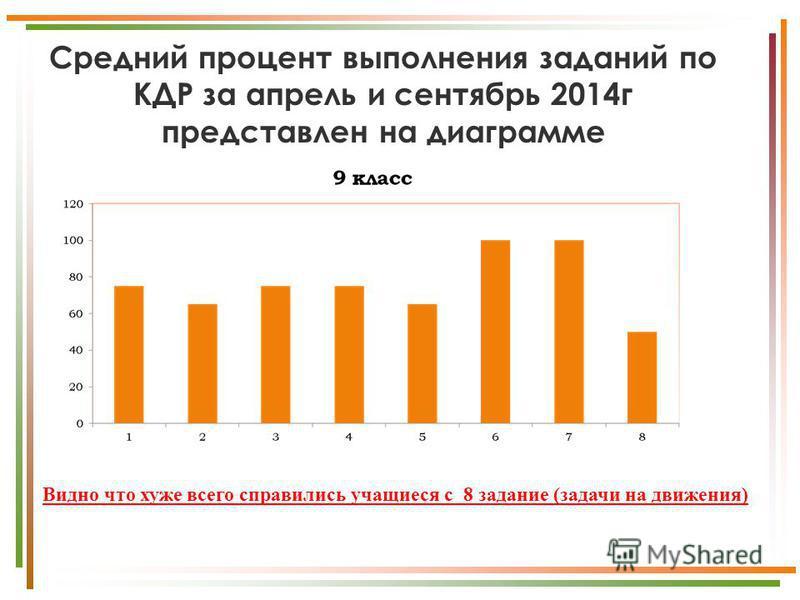Средний процент выполнения заданий по КДР за апрель и сентябрь 2014 г представлен на диаграмме Видно что хуже всего справились учащиеся с 8 задание (задачи на движения)