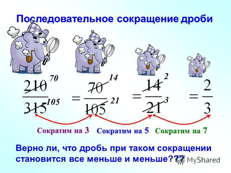 Последовательное сокращение дроби 70 105 14 21 2 3 Сократим на 3 Сократим на 5 Сократим на 7 Верно ли, что дробь при таком сокращении становится все меньше и меньше???