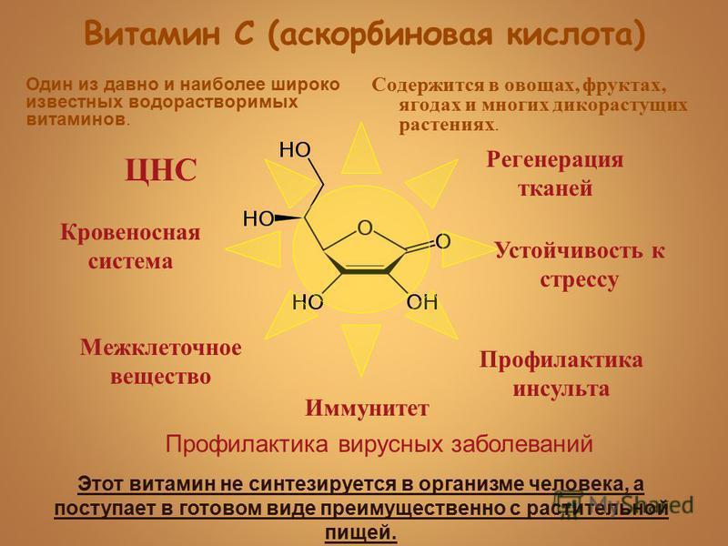 Витамин С (аскорбиновая кислота) Устойчивость к стрессу Иммунитет Межклеточное вещество Регенерация тканей Кровеносная система ЦНС Профилактика инсульта Профилактика вирусных заболеваний Этот витамин не синтезируется в организме человека, а поступает