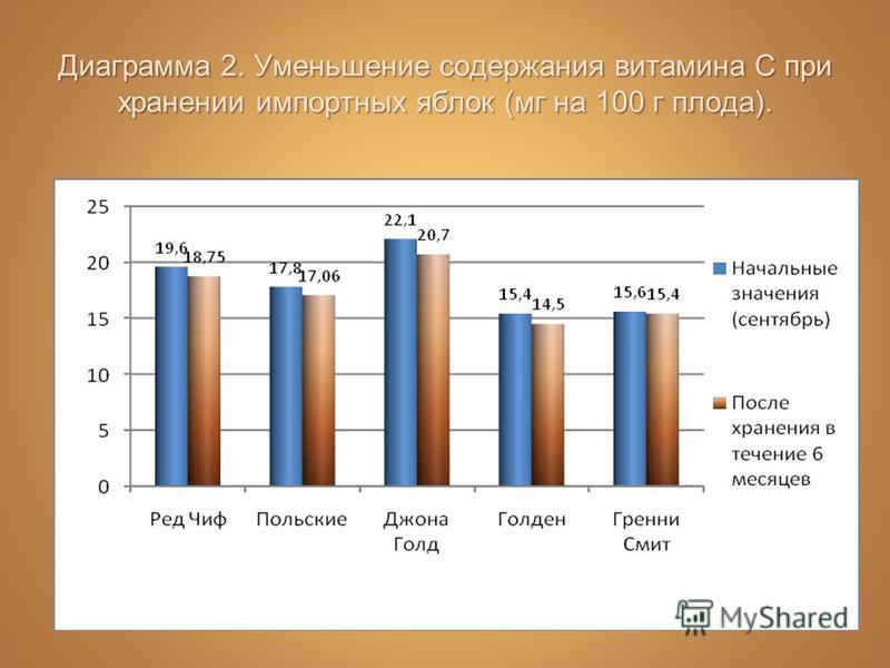 Диаграмма 2. Уменьшение содержания витамина С при хранении импортных яблок (мг на 100 г плода).