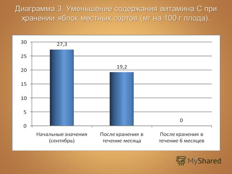 Диаграмма 3. Уменьшение содержания витамина С при хранении яблок местных сортов (мг на 100 г плода).