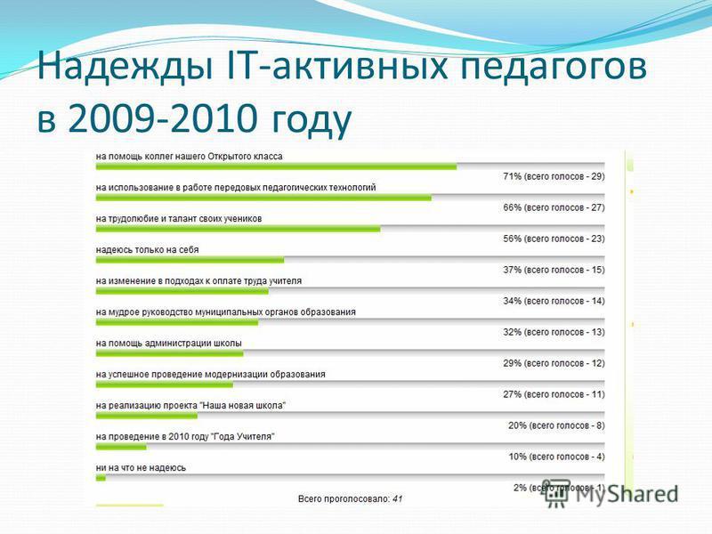 Надежды IT-активных педагогов в 2009-2010 году