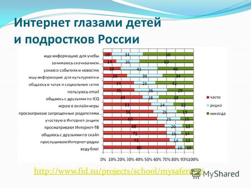 Интернет глазами детей и подростков России http://www.fid.su/projects/school/mysafernet/