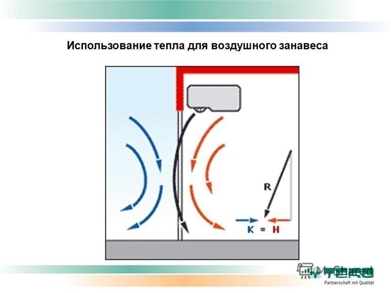 Использование тепла для воздушного занавеса