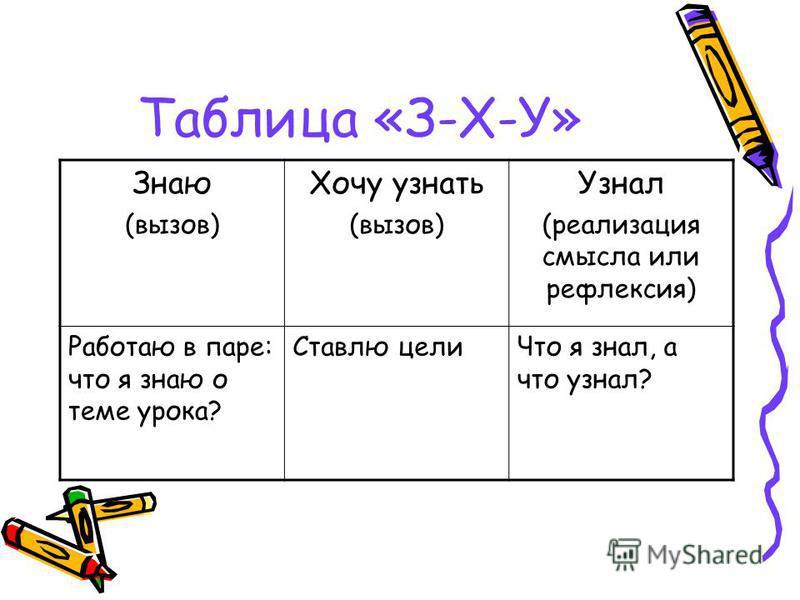 Таблица «З-Х-У» Знаю (вызов) Хочу узнать (вызов) Узнал (реализация смысла или рефлексия) Работаю в паре: что я знаю о теме урока? Ставлю цели Что я знал, а что узнал?