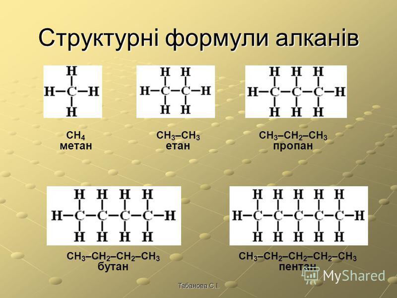 Гомологічним рядом називають ряд органічних сполук, молекули яких подібні за будовою і відрізняються за складом на одну або декілька груп атомів СН 2 Група атомів CH 2 – гомологічна різниця