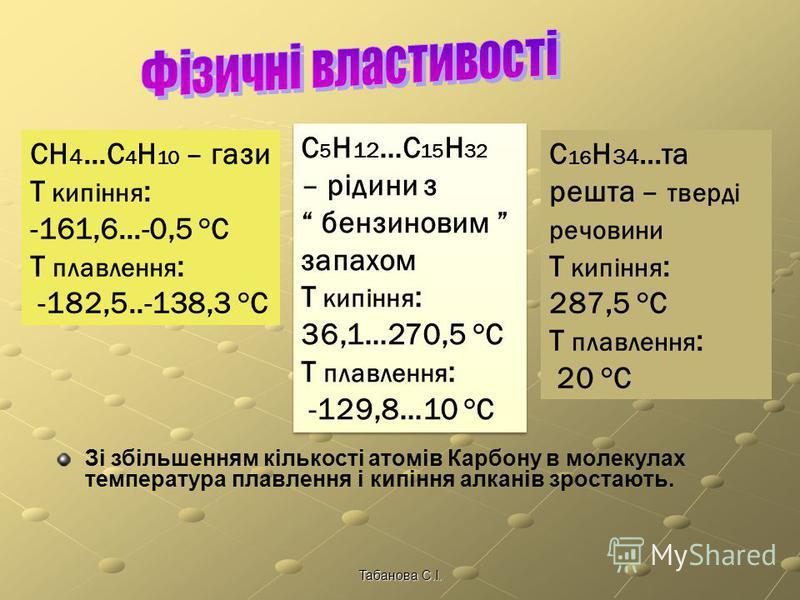 Табанова С.І. C n H 2n+2 СН 4 метан С 2 H 6 етан C 3 H 8 пропан C 4 H 10 бутан C 5 H 12 пентан C 6 H 14 гексан C 7 H 16 гептан C 8 H 18 октан C 9 H 20 нонан C 10 H 22 декан Алкани – гомологи метану