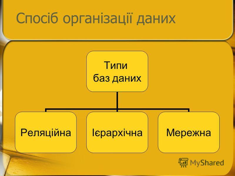 Спосіб організації даних Типи баз даних РеляційнаІєрархічнаМережна
