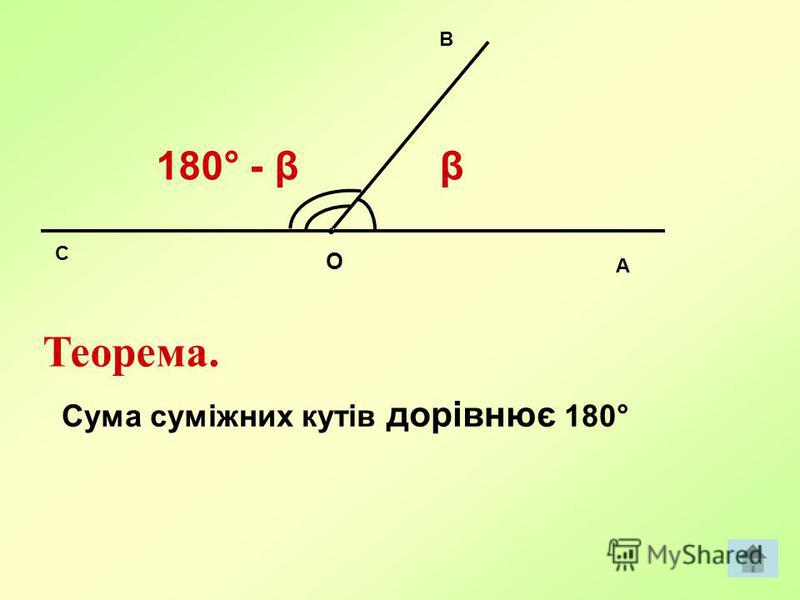 O A B C β180° - β Теорема. Сума суміжних кутів дорівнює 180°