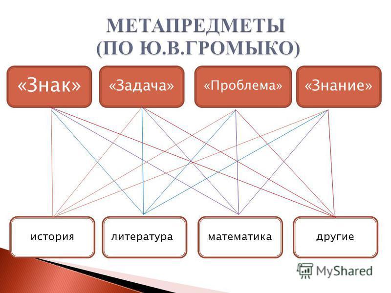 «Знак» «Задача»«Знание» «Проблема» математика литература » история другие