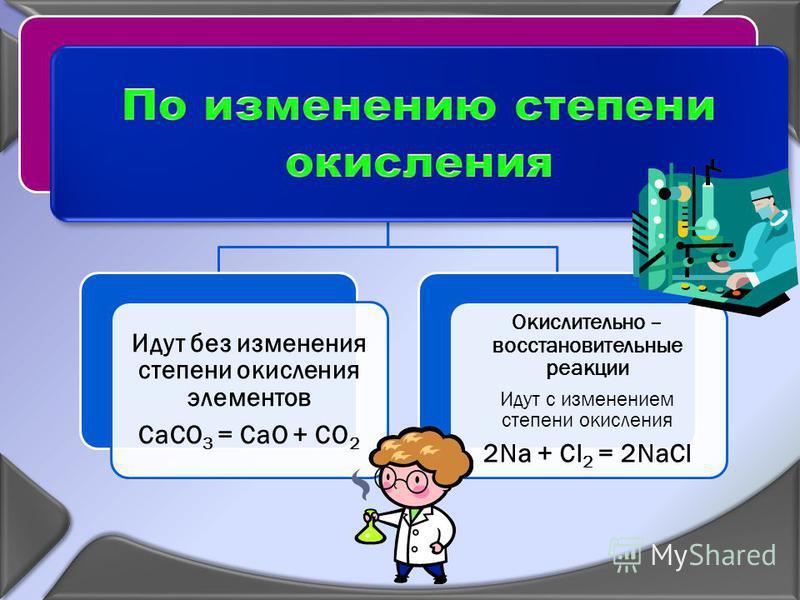 Идут без изменения степени окисления элементов CaCO3 = CaO + CO2 Окислительно – восстановительные реакции Идут с изменением степени окисления 2Na + Cl2 = 2NaCl