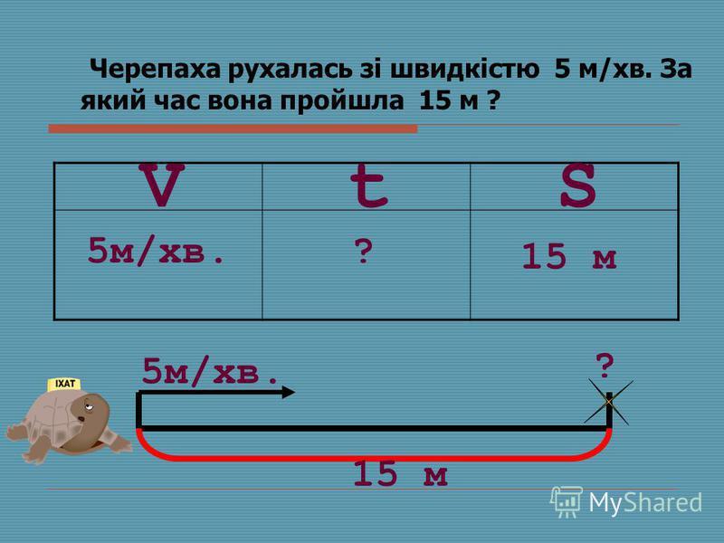 Черепаха рухалась зі швидкістю 5 м/хв. За який час вона пройшла 15 м ? SVt 5м/хв.? 15 м 5м/хв. ? 15 м