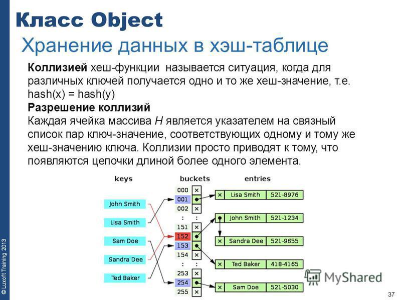 37 © Luxoft Training 2013 Класс Object Хранение данных в хэш-таблице Коллизией хеш-функции называется ситуация, когда для различных ключей получается одно и то же хеш-значение, т.е. hash(x) = hash(y) Разрешение коллизий Каждая ячейка массива H являет