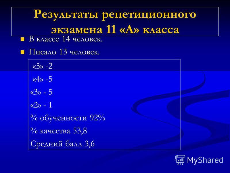 Результаты репетиционного экзамена 11 «А» класса В классе 14 человек. В классе 14 человек. Писало 13 человек. Писало 13 человек. «5» -2 «4» -5 «3» - 5 «2» - 1 % обученности 92% % качества 53,8 Средний балл 3,6