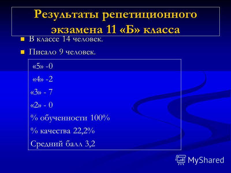 Результаты репетиционного экзамена 11 «Б» класса В классе 14 человек. В классе 14 человек. Писало 9 человек. Писало 9 человек. «5» -0 «4» -2 «3» - 7 «2» - 0 % обученности 100% % качества 22,2% Средний балл 3,2
