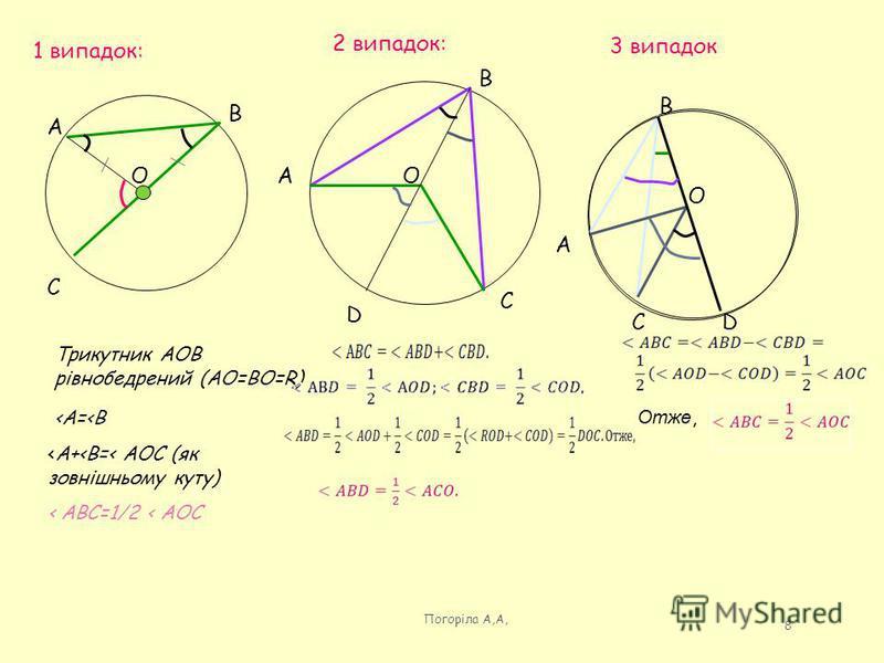 1 випадок: А В С О Трикутник АОВ рівнобедрений (АО=ВО=R) <А=<В <А+<В=< АОС (як зовнішньому куту) < АВС=1/2 < АОС 2 випадок: А В С О D 3 випадок А В С О D Погоріла А,А, 8 Отже,
