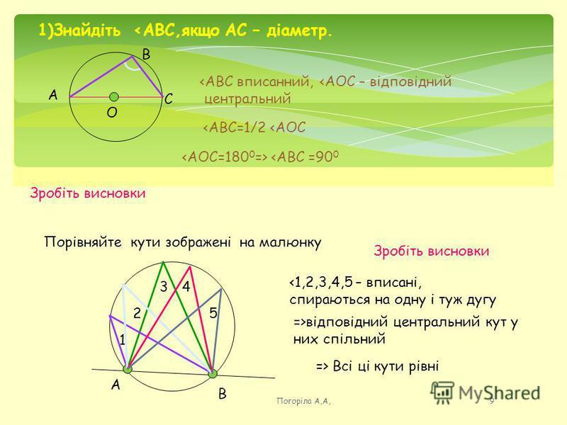 1)Знайдіть <АВС,якщо АС – діаметр. А В С О <АВС вписанний, <АОС – відповідний центральний <АВС=1/2 <АОС <АВС =90 0 Зробіть висновки Порівняйте кути зображені на малюнку А В 1 2 34 5 <1,2,3,4,5 – вписані, спираються на одну і туж дугу =>відповідний це