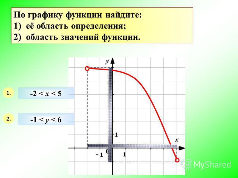 По графику функции найдите: 1) её область определения; 2) область значений функции. 1. 2. -2 < х < 5 -1 < у < 6