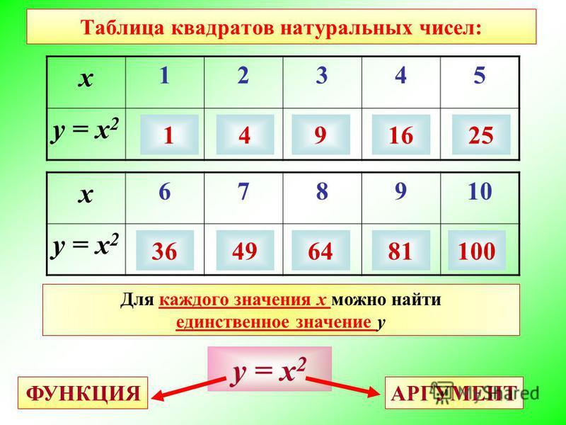 Таблица квадратов натуральных чисел: х 12345 у = х 2 х 678910 у = х 2 1491625 36496481100 Для каждого значения х можно найти единственное значение у у = х 2 АРГУМЕНТ ФУНКЦИЯ