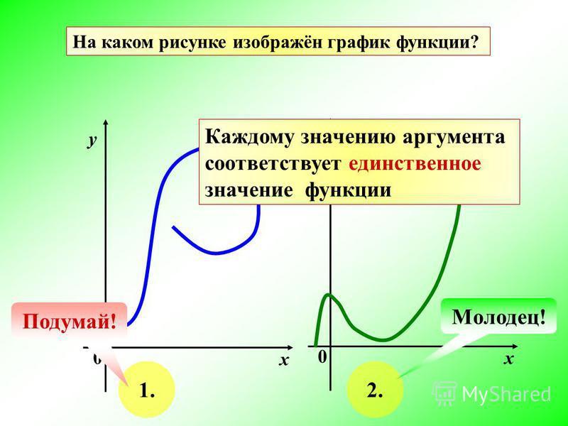 На каком рисунке изображён график функции? х у 0 х у 0 1.2. Подумай! Молодец! Каждому значению аргумента соответствует единственное значение функции