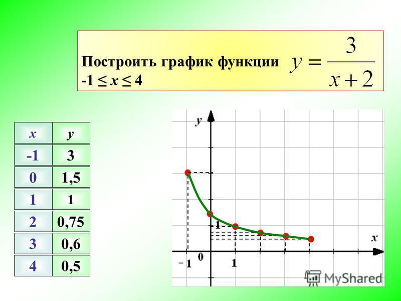 Построить график функции -1 х 4 0 1 2 3 4 xy 1 0,75 0,6 0,5 3 1,5