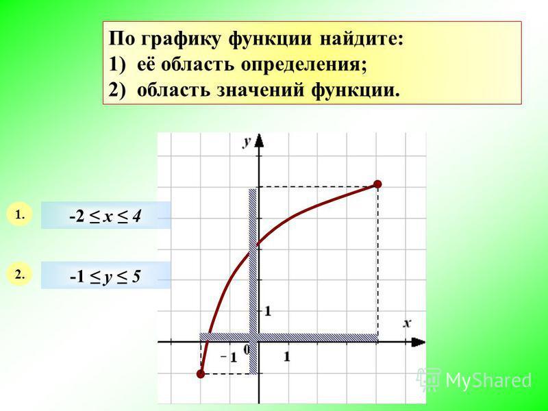 По графику функции найдите: 1) её область определения; 2) область значений функции. 1. 2. -2 х 4 -1 у 5