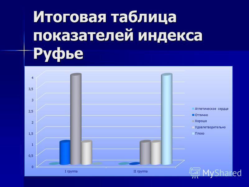 Итоговая таблица показателей индекса Руфье